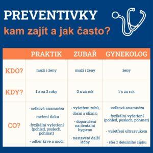 Preventivní prohlídky - kam zajít a jak často